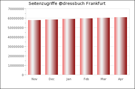 Statistik Frankfurt am Main
